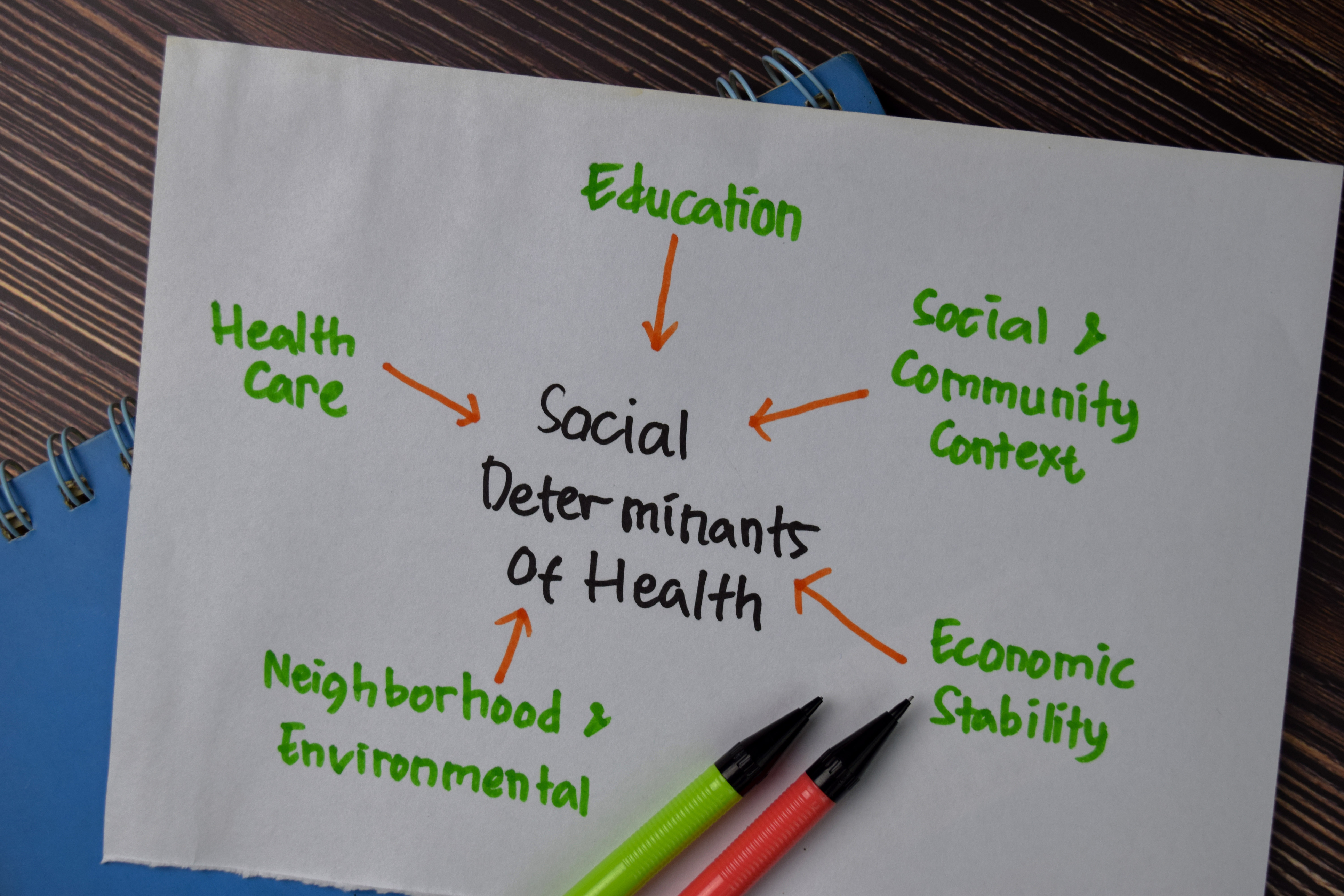 social determinants of health chart